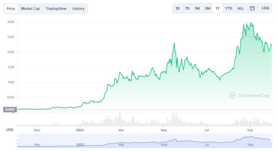 رشد قیمت یکساله کاردانو