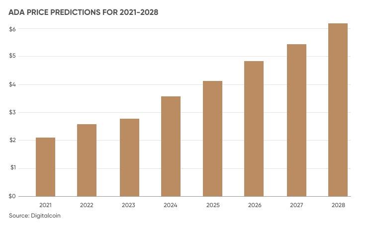 پیش بینی قیمت کاردانو برای 2021 تا 2028